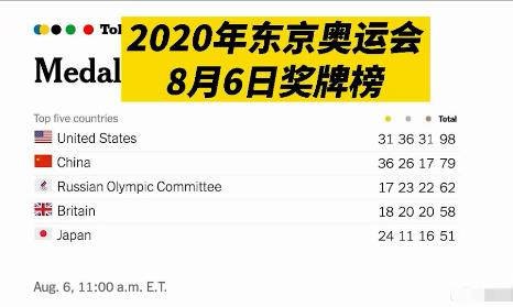 美国在奥运金牌榜上很体面,但美国媒体很不体面